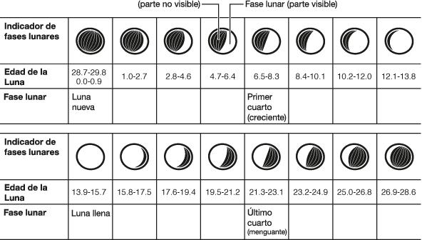 Indicador de las fases lunares tecnolog a relojes for Calendario lunar de hoy
