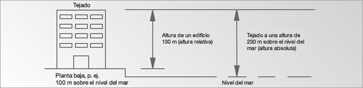 Altímetro (tipos)