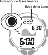 Indicador de las fases lunares